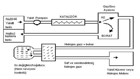 sodyum borohidrit yakit pili